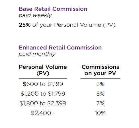 A graph of the enhanced retail commission in the Color Street compensation plan (2019)