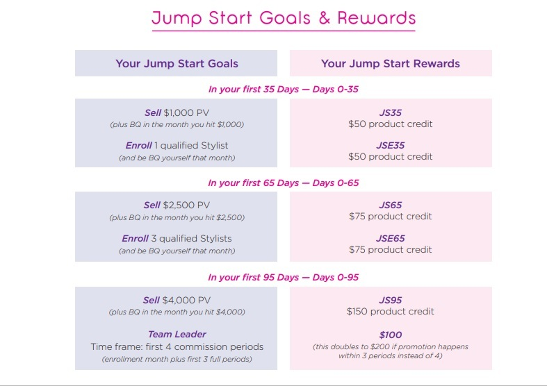 Details of the Color Street Jump Start Program (2019)